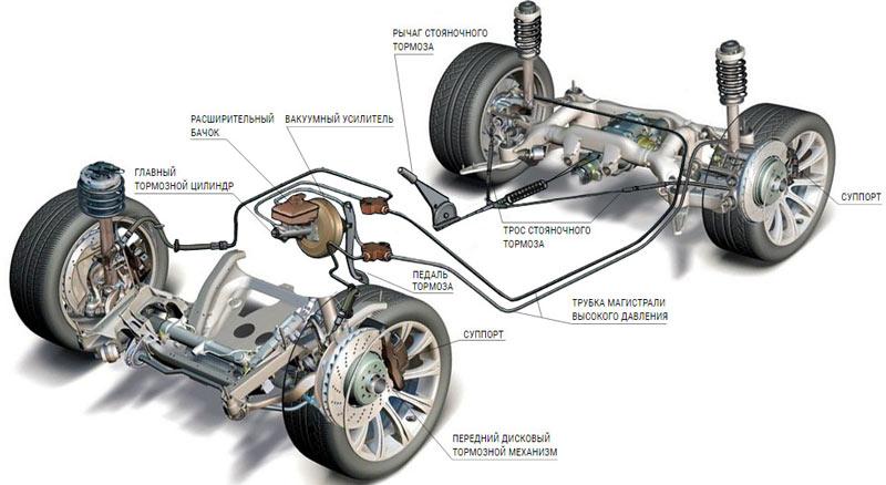 элементы тормозной системы современных автомобилей